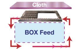 Juki Box feed